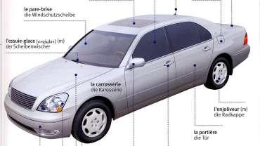Quels sont les différents éléments d'une voiture ?